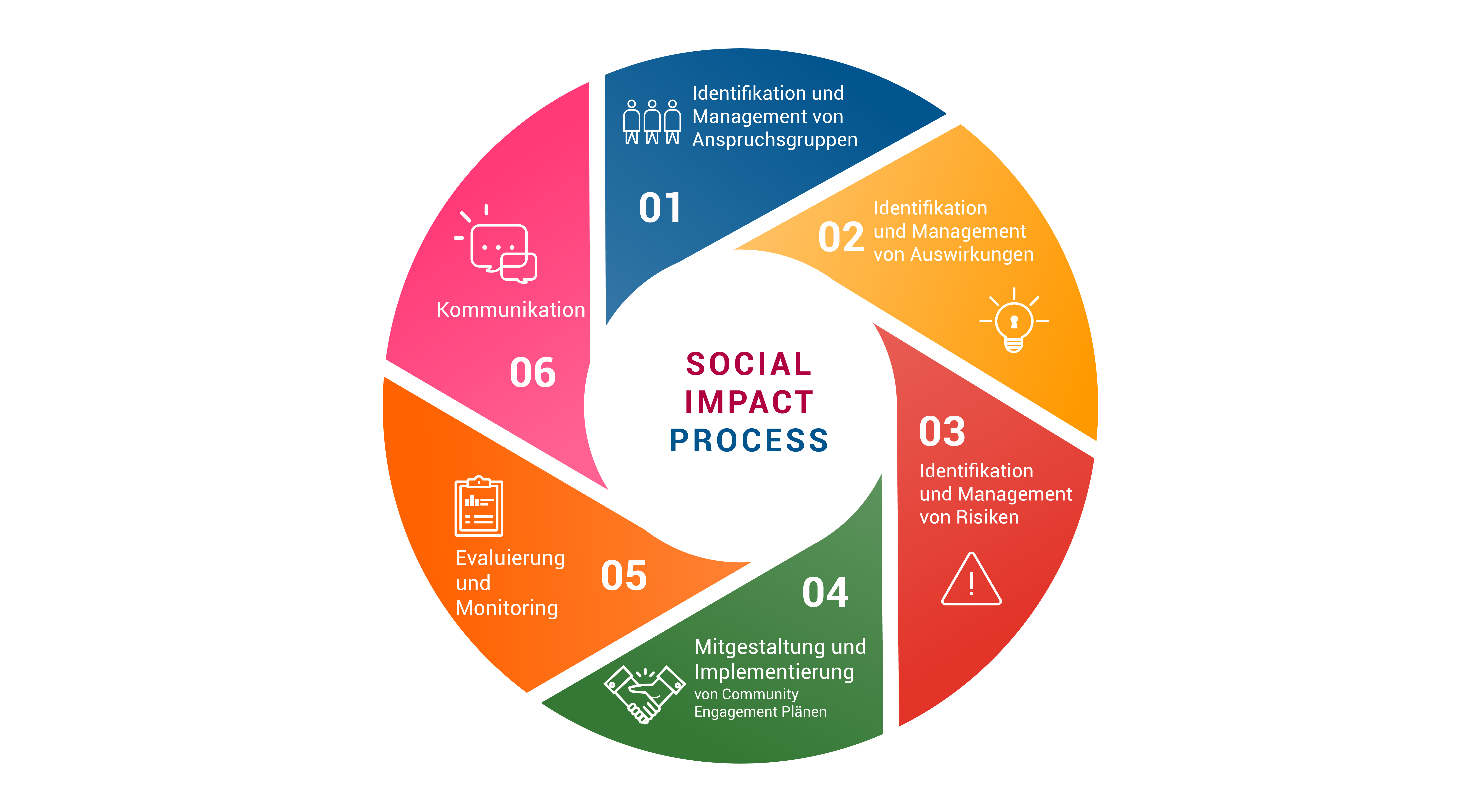 cemex social impact strategy